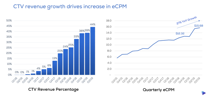 One chart showing CTV revenue as a percentage of total revenue and another chart showing Telaria's growth in eCPMs.