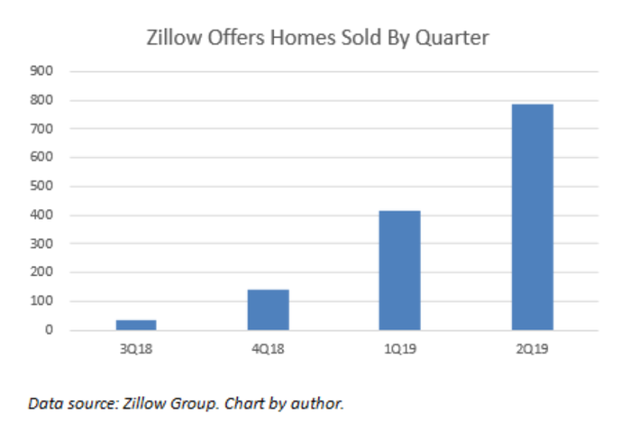 A bar chart showing the increasing number of houses sold in the Zillow Offers program.