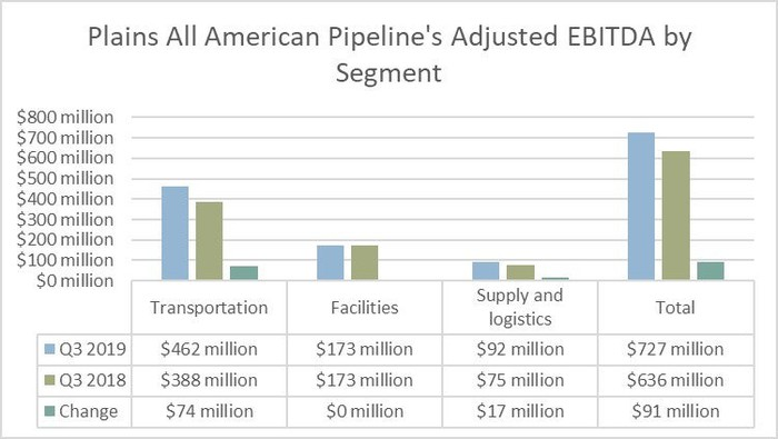 Plains All American Pipeline's earnings by segment in the third quarter of 2019 and 2018.