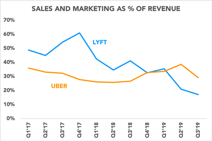 Chart comparing sales and marketing as a percentage of revenue for Uber and Lyft