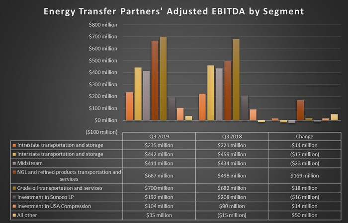 Energy Transfer's earnings by segment in the third quarter of 2018 and 2019.