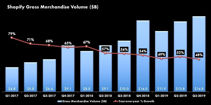 Barchart of Shopify Gross Merchandise Volume (GMV) from Q1-2017 of $4.8 billin with 79% year-over-year growth to Q3-2019 with $14.8 billion in GMV with 48% year-over-year growth. The percentage growth has generally declined over the entire period.
