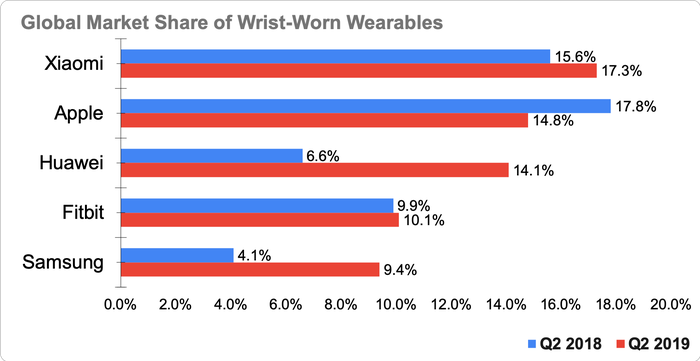 Chart showing global market share of wrist-worn wearable devices in Q2 2018 and Q2 2019
