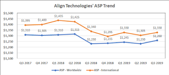 Chart of Align Technologies Average Selling Prices