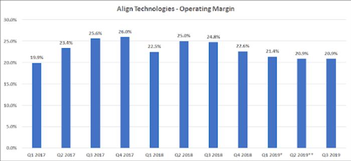 chart of Align Technologies Operating Margins