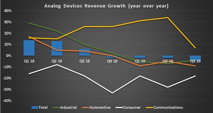 Analog Devices segment growth.