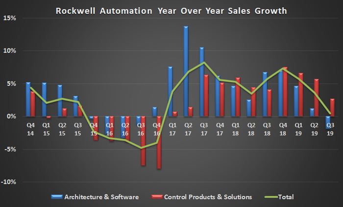 Rockwell Automation year-over-year growth.