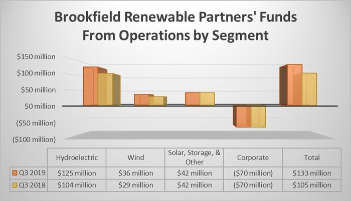 Brookfield Renewable Partners' earnings by segment in the third quarter of 2018 and 2019.