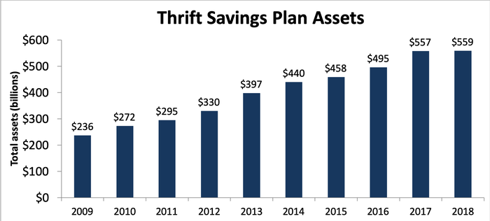 Bar chart of annual investment totals in Thrift Savings Plan over the past 10 years