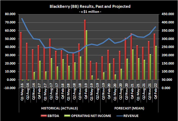 Graph showing BlackBerry's actual and forecast revenue and income over the past six years
