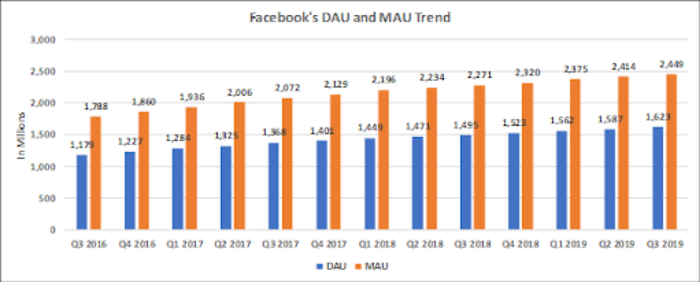 Chart of FB MAUs and DAUs by quarter