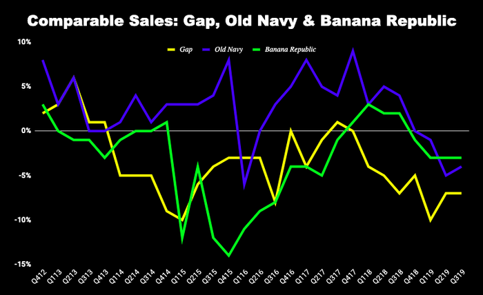 Chart of comps sales a three Gap brands