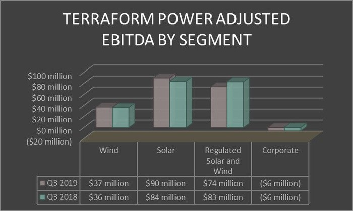 TerraForm Power's earnings by segment in the third quarter of 2019 and 2018.
