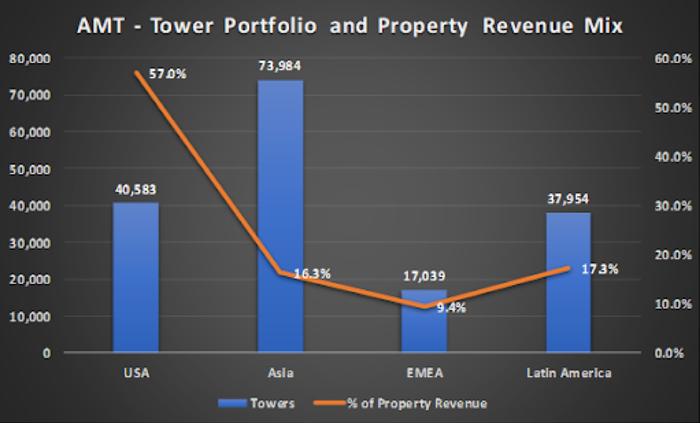 Chart of American Tower total number of towers and percentage of revenue by geography
