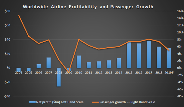 Worldwide airline profitability