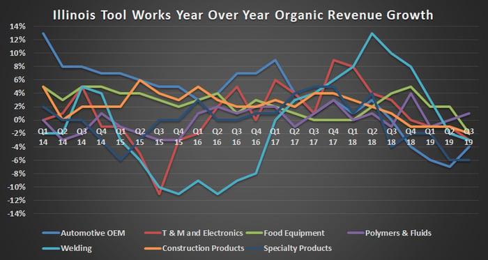 Illinois Tool Works revenue growth