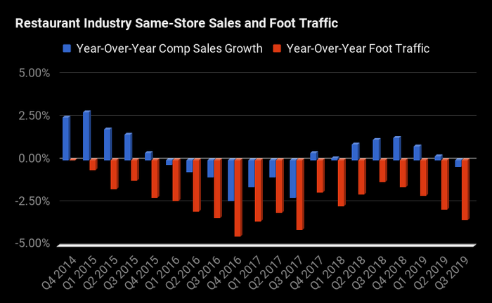 A bar chart showing increasing comparable sales at US restaurants through 2015, before turning negative through the end of 2017, and running at narrow gains in 2018 and halfway through 2019 before turning negative again. Foot traffic has been running negative since the end of 2014, averaging about a 2% decline every quarter.