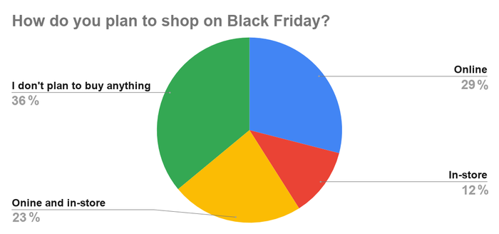Chart showing how U.S. shoppers plan to shop on Black Friday