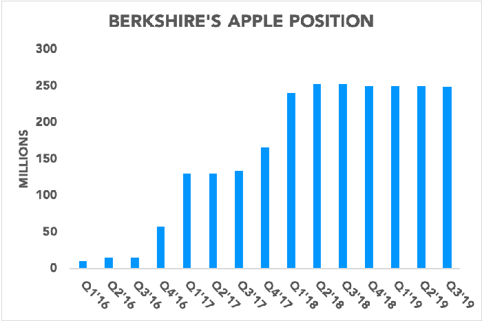 Chart showing Berkshire Hathaway's Apple holdings