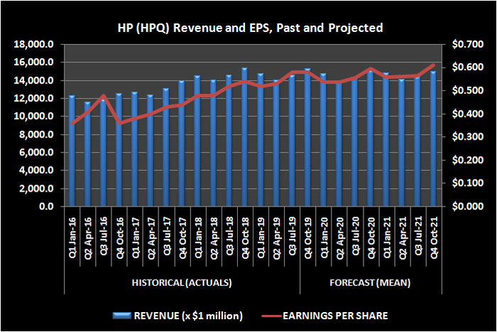 Graphic of HP saes and EPS history, with projected outlook
