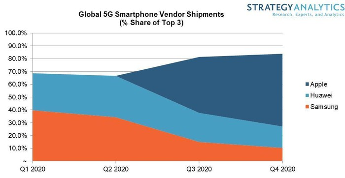 Chart forecasting 5G share in 2020 for Apple, Huawei, and Samsung