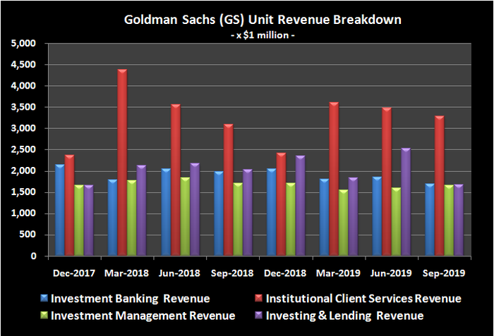 Goldman Sachs revenue trend by business unit.
