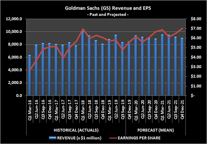 Goldman Sachs revenue and EPS trend, with outlook.