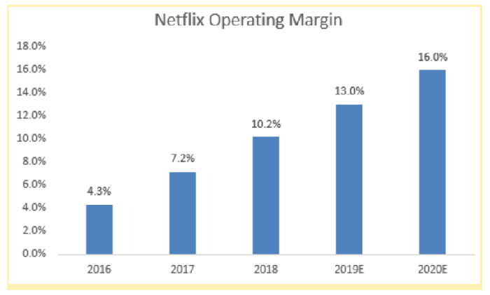 A chart showing Netflix's increasing operating margin.