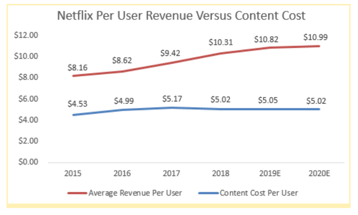 A chart showing Netflix's revenue per user is more than what it spends on content per user.