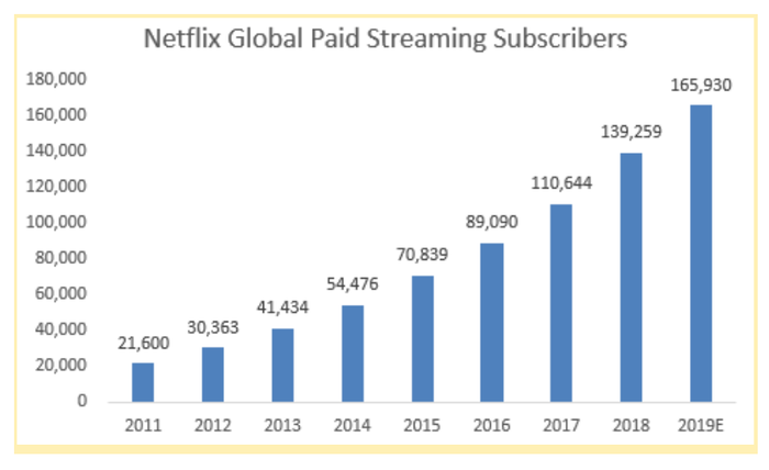 A chart showing Netflix's increasing number of subscribers.