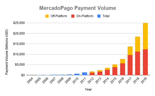 Chart showing off-platform and on-platform payment volume via MercadoPago
