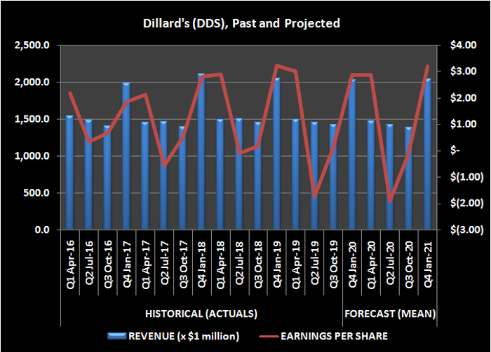 Image of Dillard's (DDS) revenue and per-share earnings, historical and forecasted