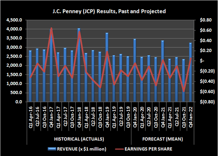 Image of J.C. Penney (JCP) sales and earnings-per-share results, past and projected.