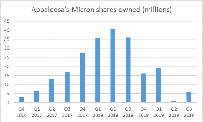 Graph showing Appaloosa's rising then falling stake in Micron.