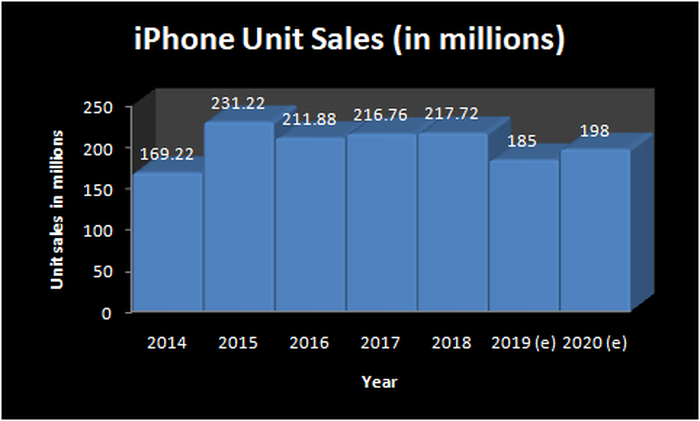 Chart showing iPhone sales.