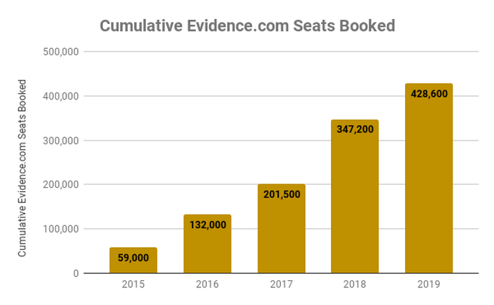Chart showing cumulative seats booked on Evidence.com annually