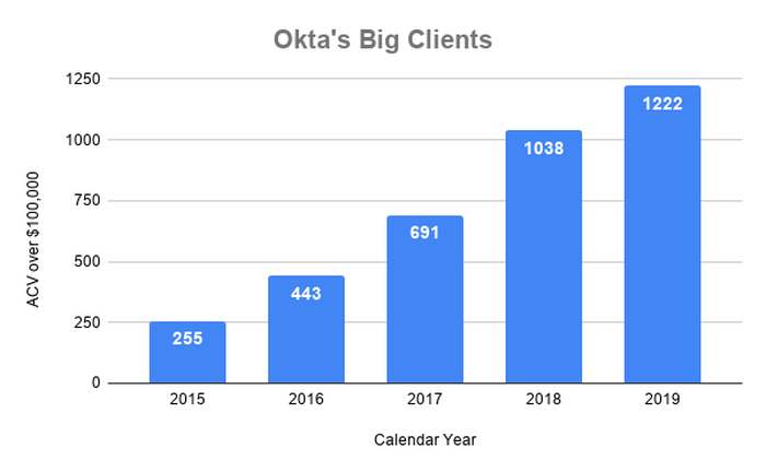 Chart showing Okta customers with ACV over $100,000, over time