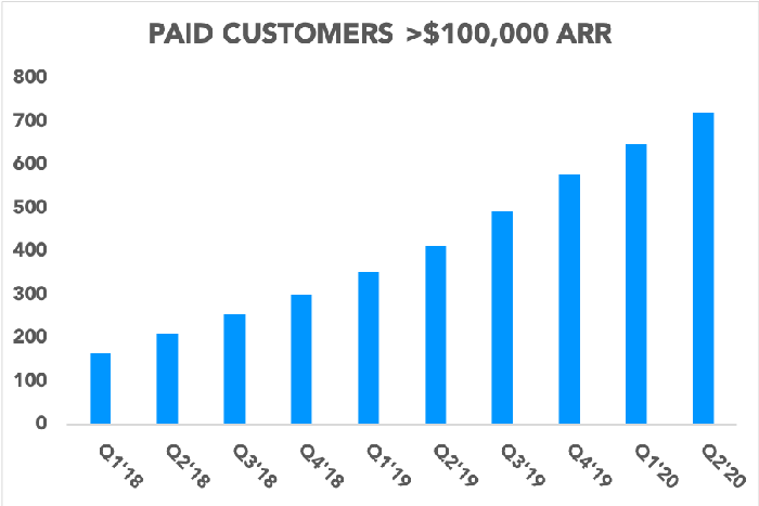 Chart showing the number of Slack's paid customers generating more than $100,000 in ARR