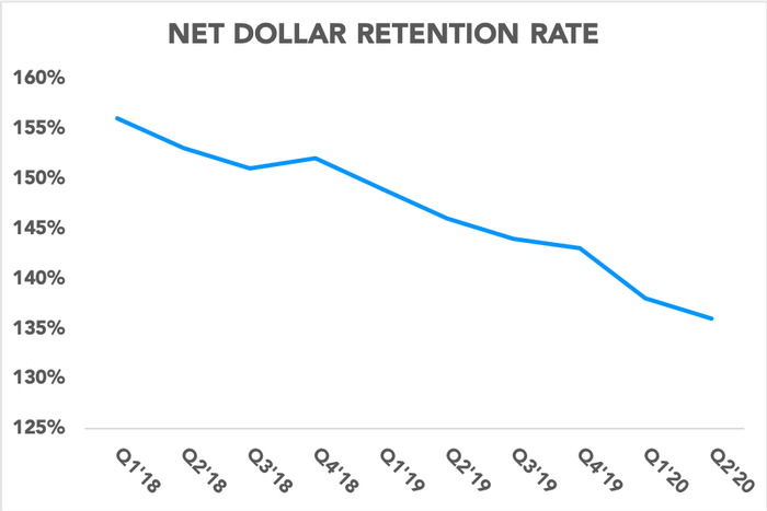 Chart showing Slack's net dollar retention rate