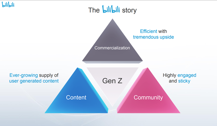 Four triangles presenting Bilibili's business strategy, titled Commercialization, Community and Content surrounding Gen Z.