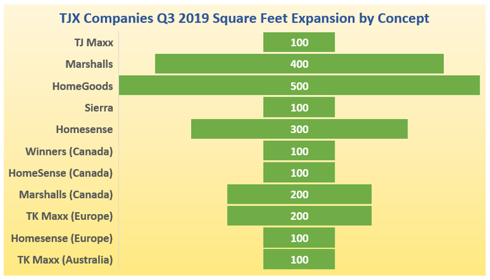 Chart depicting the distribution of square foot expansion in the third quarter among TJX brands worldwide.