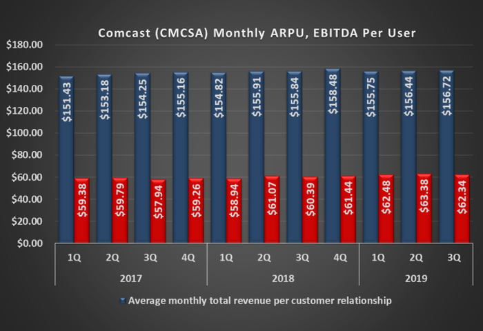 Graphic of Comcast ARPU and EBITDA per user, historical