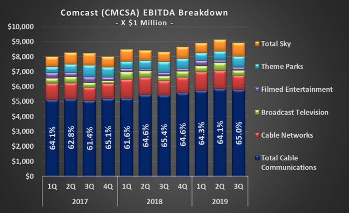 Graphic of hisorical Comcast EBITDA, by business unit