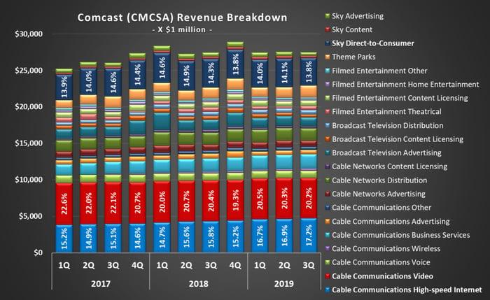 Image of Comcast historical revenue, by business unit
