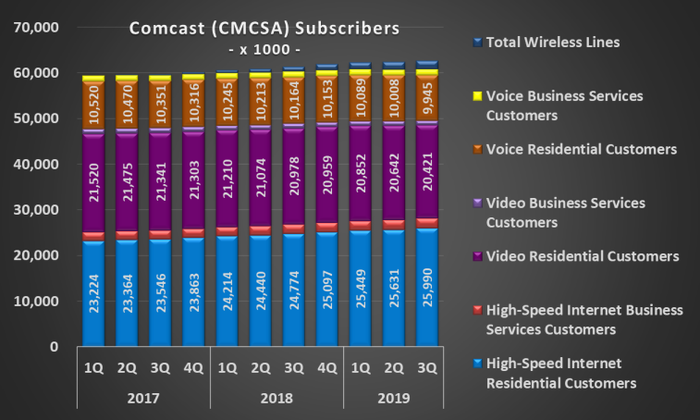 Image of Comcast historical subscriber count, broken down by service type