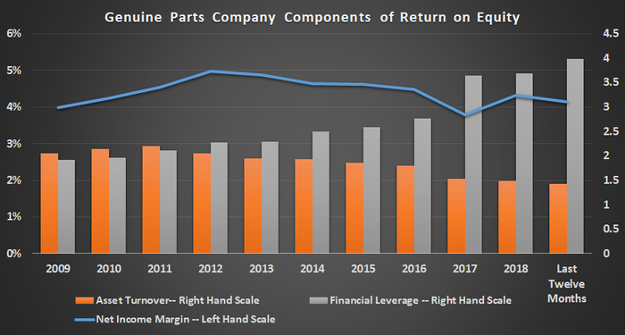Genuine Parts Company return on equity components.