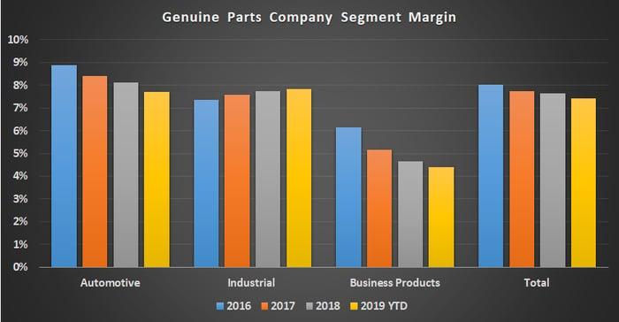 Genuine Parts Company segment margin.