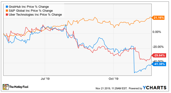 A chart comparing stock prices of Grubhub, Uber and the S&P