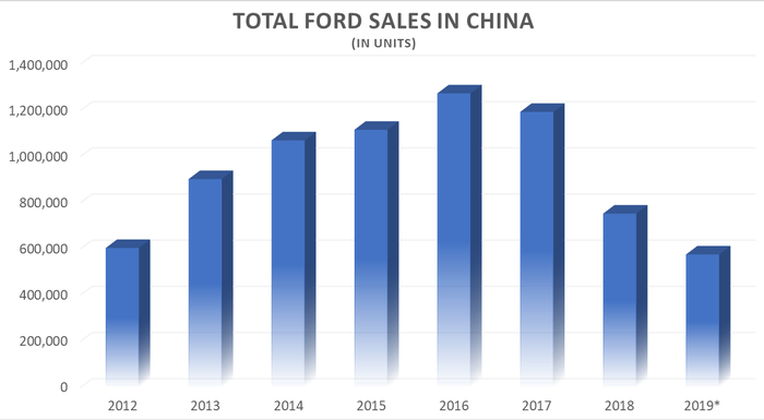 Graphic showing Ford sales decline in China from 2016-2019