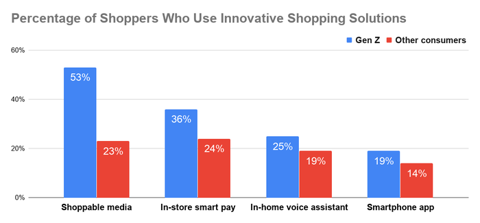 Chart showing percentage of Gen Z shoppers vs. other consumers using innovative shopping solutions.